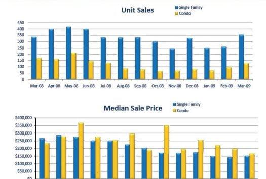 November 2016 Sarasota Housing Statistics Just Released
