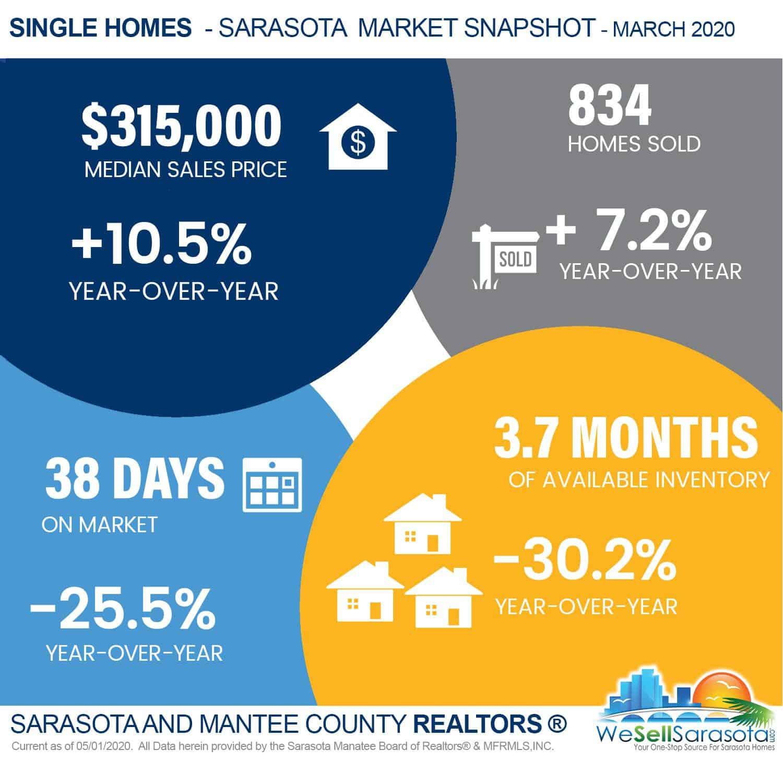 Sarasota real estate market statistics for 03/2020